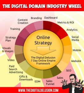 The Digital Delusion Industry Wheel